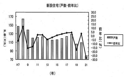 国交省「平成21年住宅着工戸数(概要).jpg