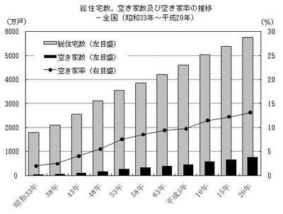 総務省「平成20年住宅・土地統計調査(速報集計)結果」.jpg