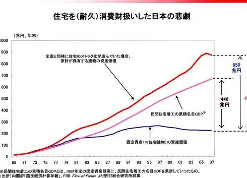 日本の住宅投資損失001.jpg